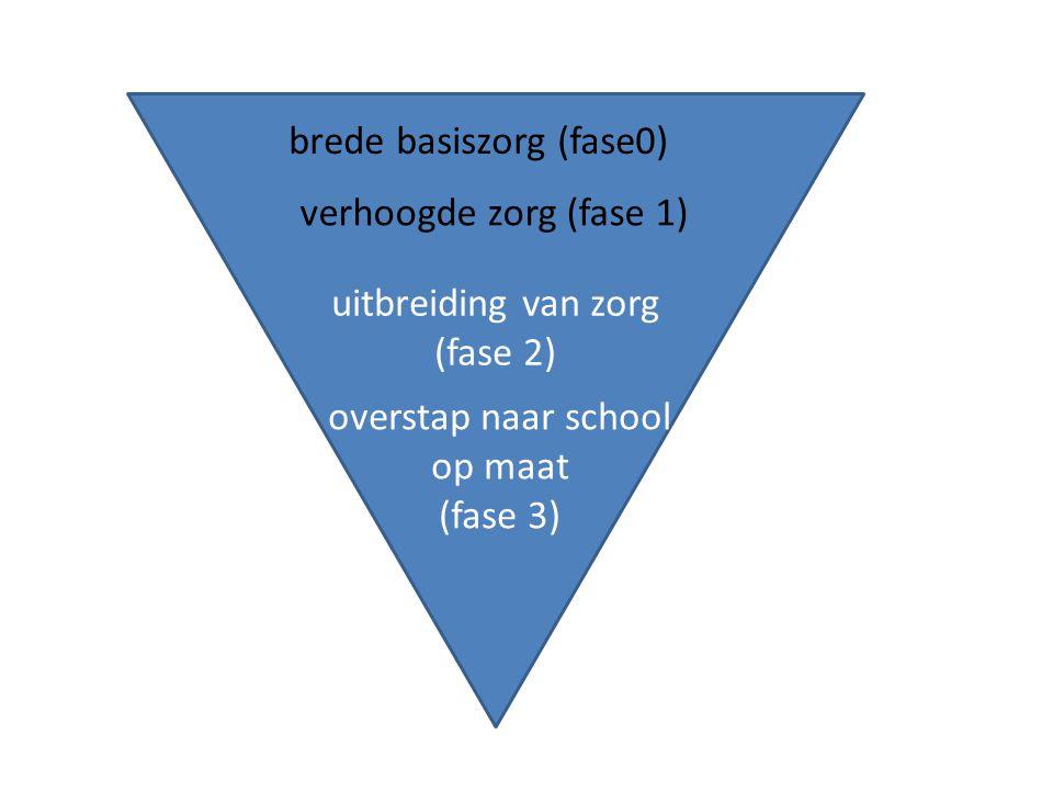 brede basiszorg (fase0) verhoogde zorg (fase 1) uitbreiding van zorg (fase 2) overstap naar school op maat (fase 3)