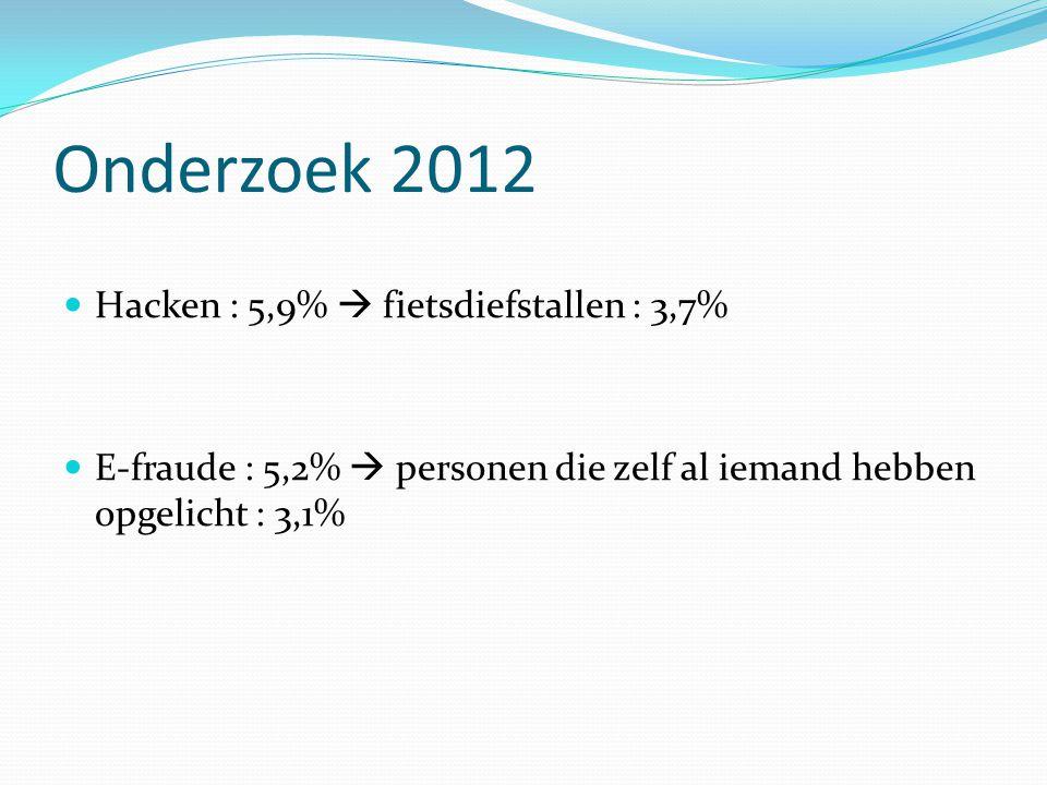 Onderzoek 2012 Hacken : 5,9%  fietsdiefstallen : 3,7% E-fraude : 5,2%  personen die zelf al iemand hebben opgelicht : 3,1%