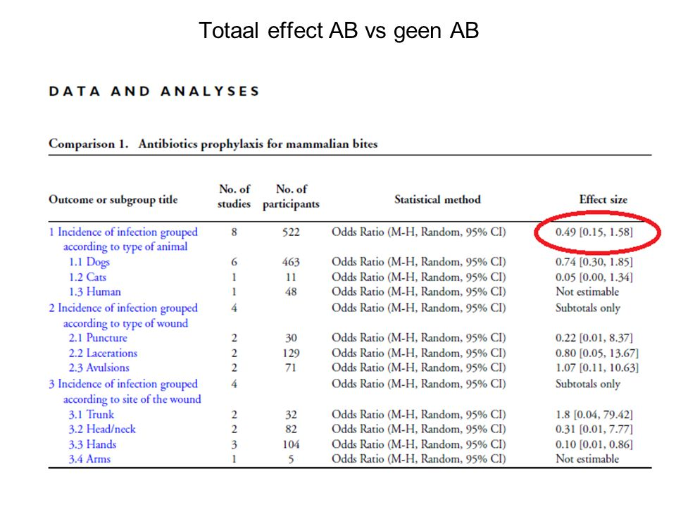 Totaal effect AB vs geen AB