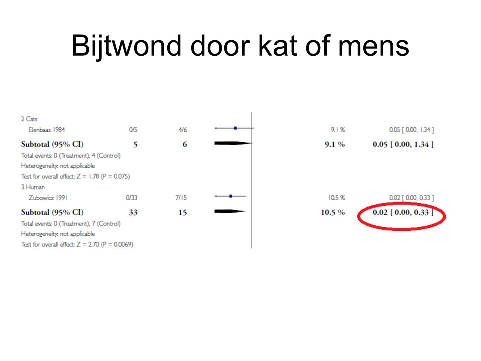 Bijtwond door kat of mens