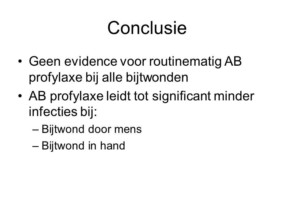 Conclusie Geen evidence voor routinematig AB profylaxe bij alle bijtwonden AB profylaxe leidt tot significant minder infecties bij: –Bijtwond door men