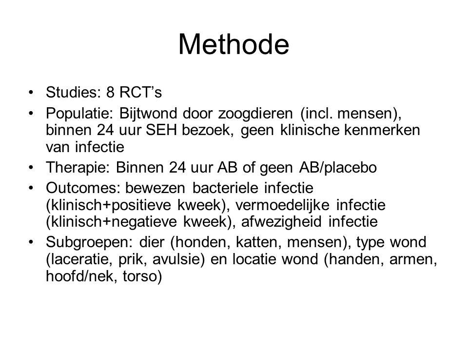 Studies StudiePopulatieBijtwondInterventiesOutcome Boenning 198385 kinderenHond Phenoxymethyl penicilline 250 mg 5 dagen VS wondzorg Infectie Dire 1992191 volwassenen en kinderen Hond Orale dicloxacilline/ cephalexine/erythrom ycine 500 mg 7 dagen VS placebo Infectie Elenbaas 198263 volwassenenHond Oxacilline 500 mg 5 dagen VS placebo Infectie Elenbaas 198412 volwassenenKat Oxacilline 500 mg 5 dagen VS placebo Infectie Jones 1985113 patientenHond Co-trimoxazole VS placebo Infectie Rosen 1985150 volwassenen en kinderen Hond Cloxacilline/dicloxacill ine 250 mg VS placebo Infectie Skurka 198639 kinderenHond Orale phenoxymethyl penicilline 2 dagen VS placebo Infectie Zubowicz 199148 volwassenenMens Ceclor 250 mg oraal/kefzol 1 g IV/penicilline G 1.2 miljoen EH IV VS placebo Infectie
