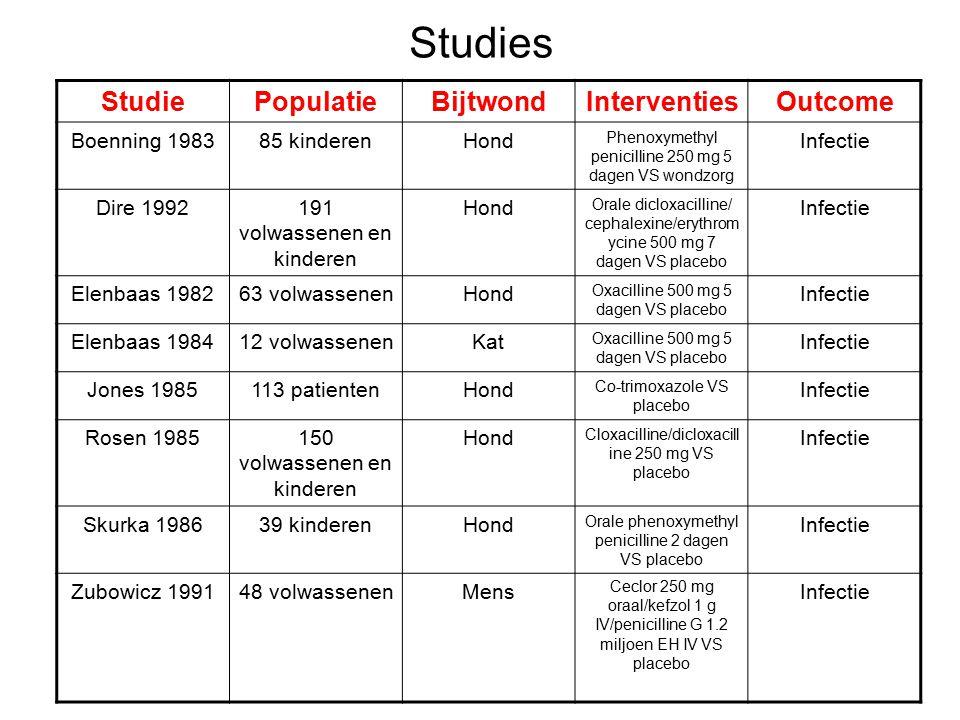 Studies StudiePopulatieBijtwondInterventiesOutcome Boenning 198385 kinderenHond Phenoxymethyl penicilline 250 mg 5 dagen VS wondzorg Infectie Dire 199