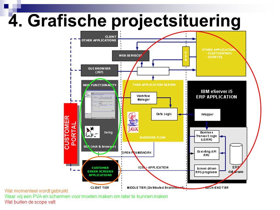 4. Grafische projectsituering Wat momenteel wordt gebruikt Waar wij een PVA en schermen voor moeten maken om later te kunnen maken Wat buiten de scope