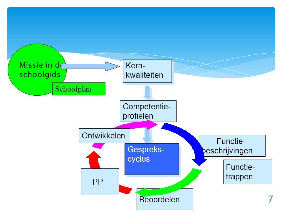 7 Kern- kwaliteiten Functie- beschrijvingen Beoordelen Missie in de schoolgids Competentie- profielen Gespreks- cyclus Functie- trappen Schoolplan PP Ontwikkelen