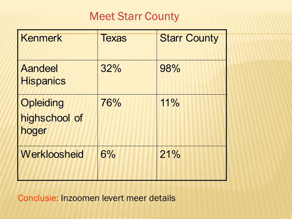 KenmerkTexasStarr County Aandeel Hispanics 32%98% Opleiding highschool of hoger 76%11% Werkloosheid6%21% Conclusie: Inzoomen levert meer details Meet