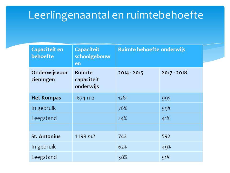 Capaciteit en behoefte Capaciteit schoolgebouw en Ruimte behoefte onderwijs Onderwijsvoor zieningen Ruimte capaciteit onderwijs 2014 - 20152017 - 2018 Het Kompas1674 m21281995 In gebruik 76%59% Leegstand 24%41% St.