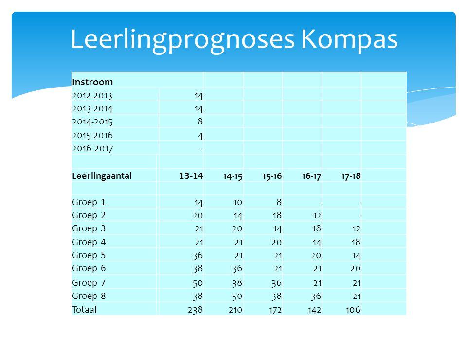 Leerlingprognoses Kompas Instroom 2012-201314 2013-201414 2014-20158 2015-20164 2016-2017- Leerlingaantal13-1414-1515-1616-1717-18 Groep 114108-- Groep 220141812- Groep 32120141812 Groep 421 201418 Groep 53621 2014 Groep 6383621 20 Groep 750383621 Groep 83850383621 Totaal238210172142106