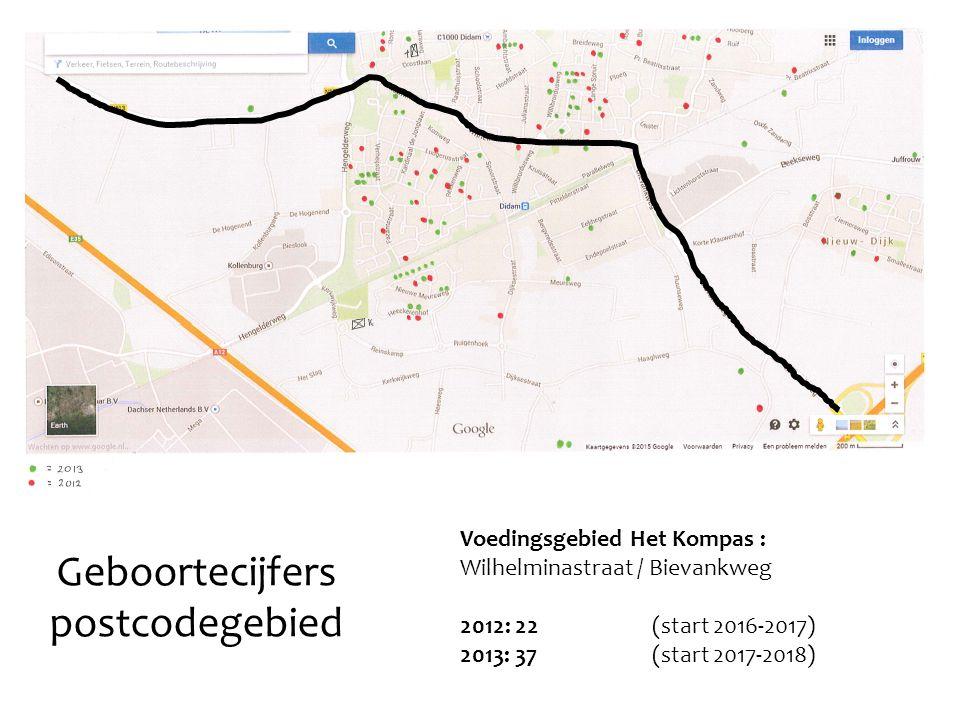 Voedingsgebied Het Kompas : Wilhelminastraat / Bievankweg 2012: 22 (start 2016-2017) 2013: 37 (start 2017-2018) Geboortecijfers postcodegebied