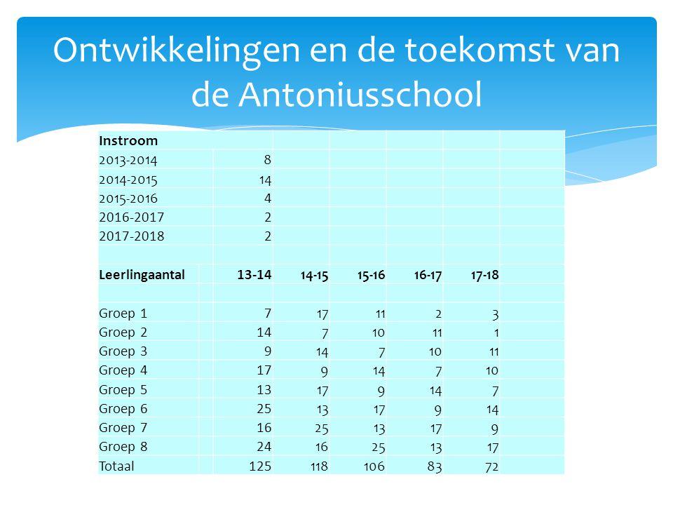 Ontwikkelingen en de toekomst van de Antoniusschool Instroom 2013-20148 2014-201514 2015-20164 2016-20172 2017-20182 Leerlingaantal13-1414-1515-1616-1