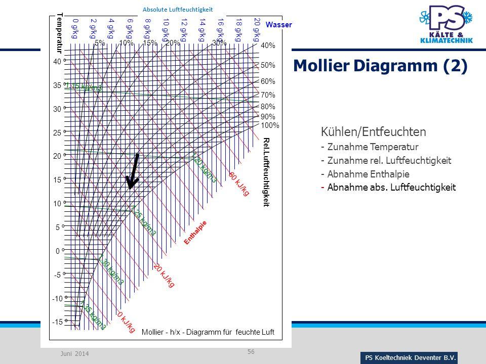 PS Koeltechniek Deventer B.V.56 Kühlen/Entfeuchten - Zunahme Temperatur - Zunahme rel.