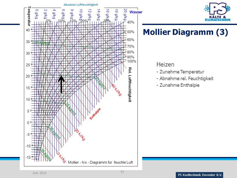 PS Koeltechniek Deventer B.V.57 Heizen - Zunahme Temperatur - Abnahme rel.