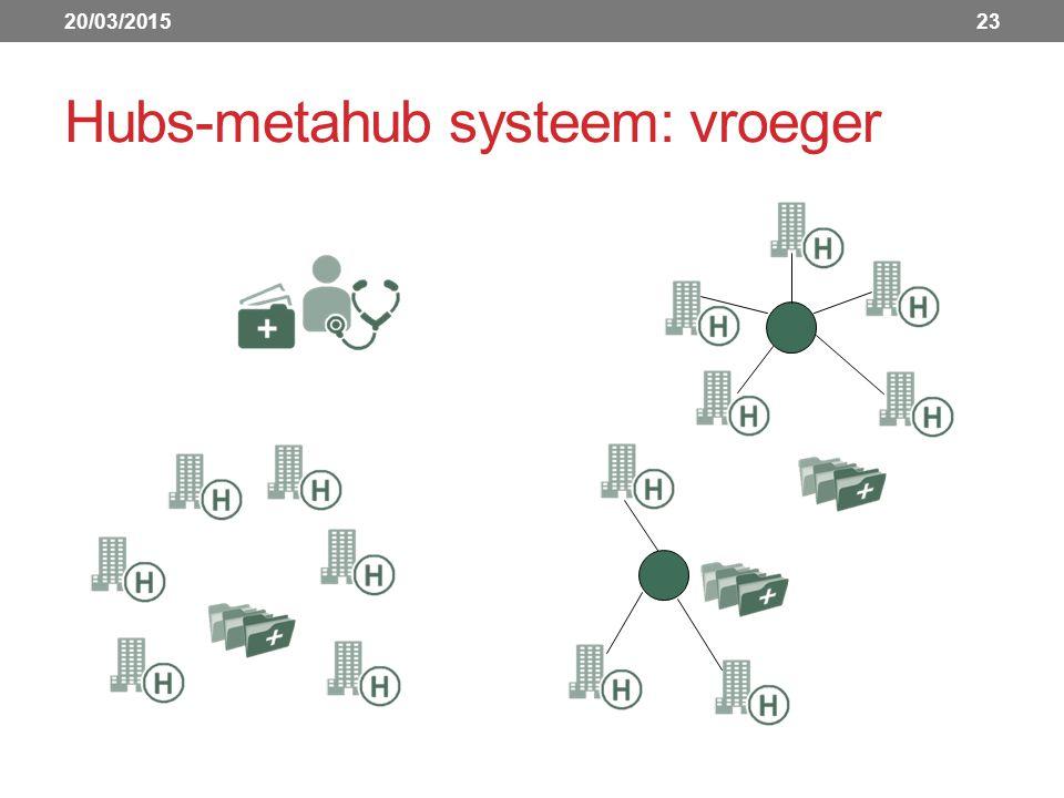 Hubs-metahub systeem: vroeger 20/03/201523