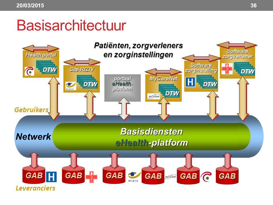 Basisarchitectuur 20/03/201536 Basisdiensten eHealth-platform Netwerk Patiënten, zorgverleners en zorginstellingen GABGABGAB Leveranciers Gebruikers portaal eHealth- platform portaal eHealth- platform Health portal Health portal DTW Software zorginstelling Software zorginstelling DTW MyCareNet DTW Software zorgverlener Software zorgverlener Site RIZIV Site RIZIV DTW GABGABGAB