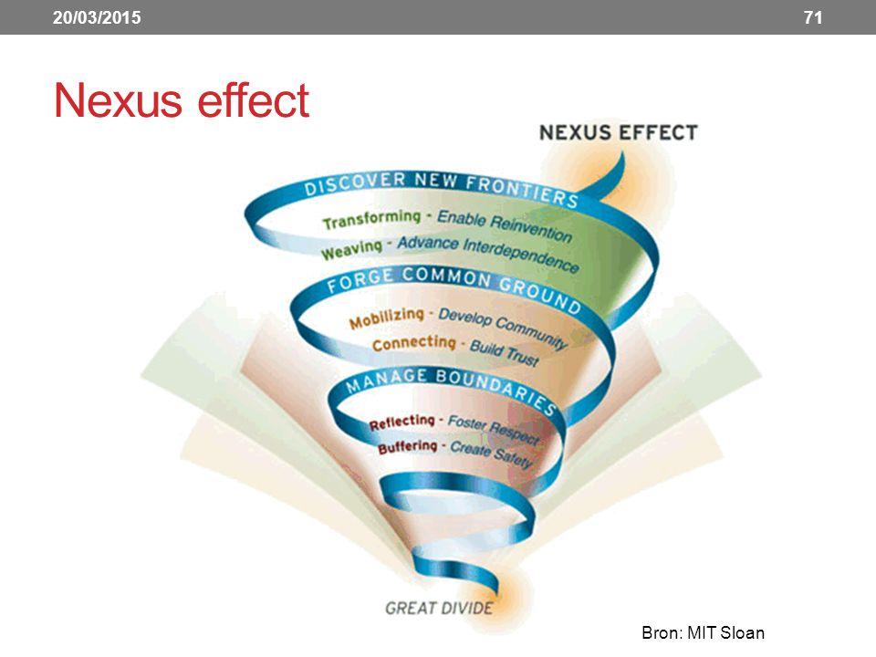 Nexus effect 20/03/201571 Bron: MIT Sloan