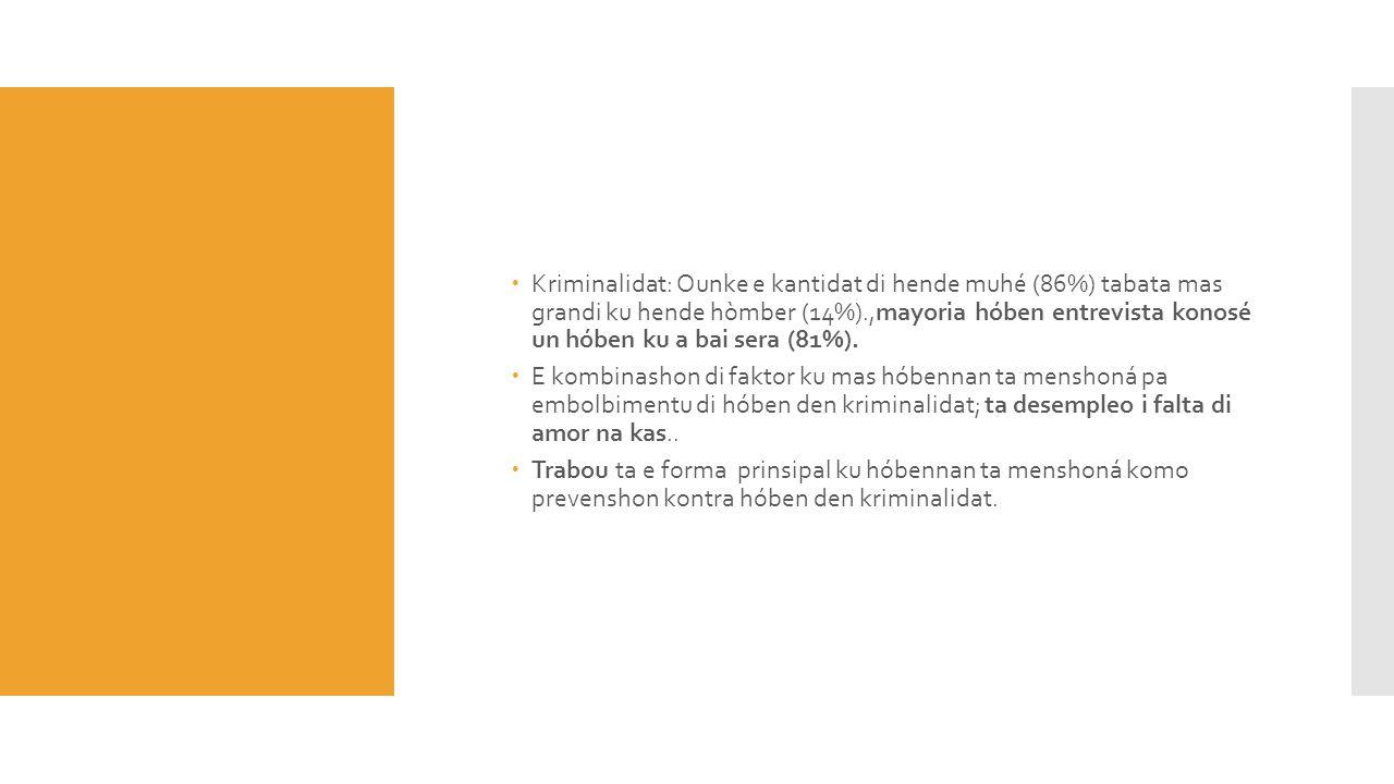  Kriminalidat: Ounke e kantidat di hende muhé (86%) tabata mas grandi ku hende hòmber (14%).,mayoria hóben entrevista konosé un hóben ku a bai sera (
