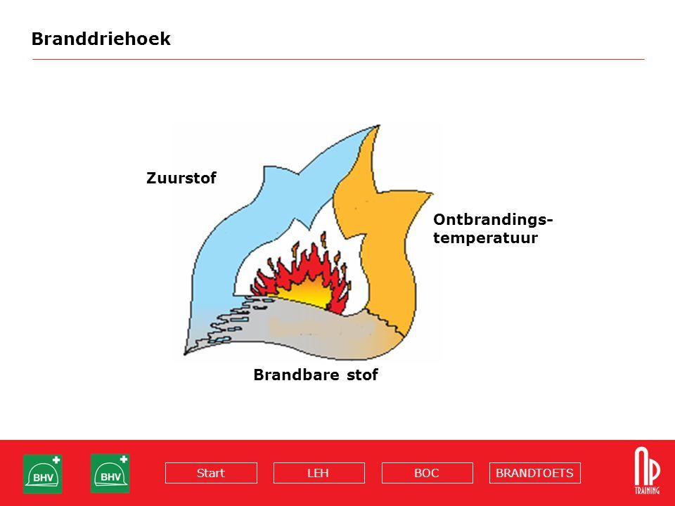 BRANDTOETSBOCLEHStart Branddriehoek Zuurstof Ontbrandings- temperatuur Brandbare stof