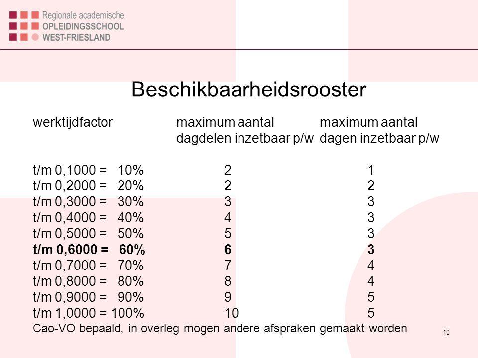 Beschikbaarheidsrooster 10 werktijdfactormaximum aantalmaximum aantal dagdelen inzetbaar p/wdagen inzetbaar p/w t/m 0,1000 = 10%21 t/m 0,2000 = 20%22 t/m 0,3000 = 30%33 t/m 0,4000 = 40%43 t/m 0,5000 = 50%53 t/m 0,6000 = 60%63 t/m 0,7000 = 70%74 t/m 0,8000 = 80%84 t/m 0,9000 = 90%95 t/m 1,0000 = 100%105 Cao-VO bepaald, in overleg mogen andere afspraken gemaakt worden