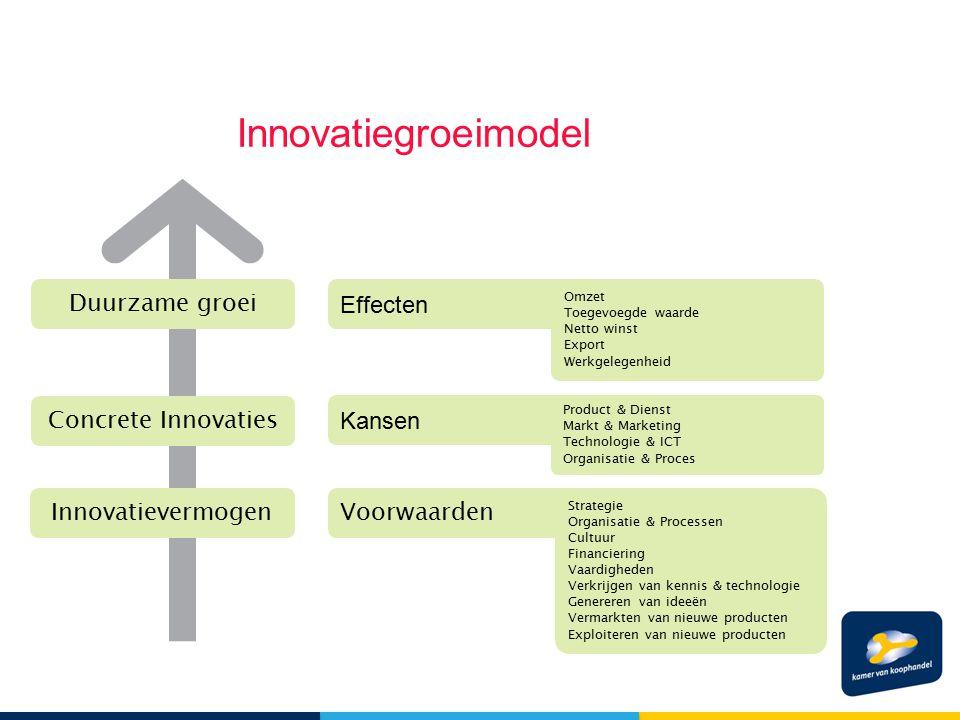 Innovatiegroeimodel Duurzame groei Concrete Innovaties Innovatievermogen Effecten Kansen Voorwaarden Omzet Toegevoegde waarde Netto winst Export Werkg