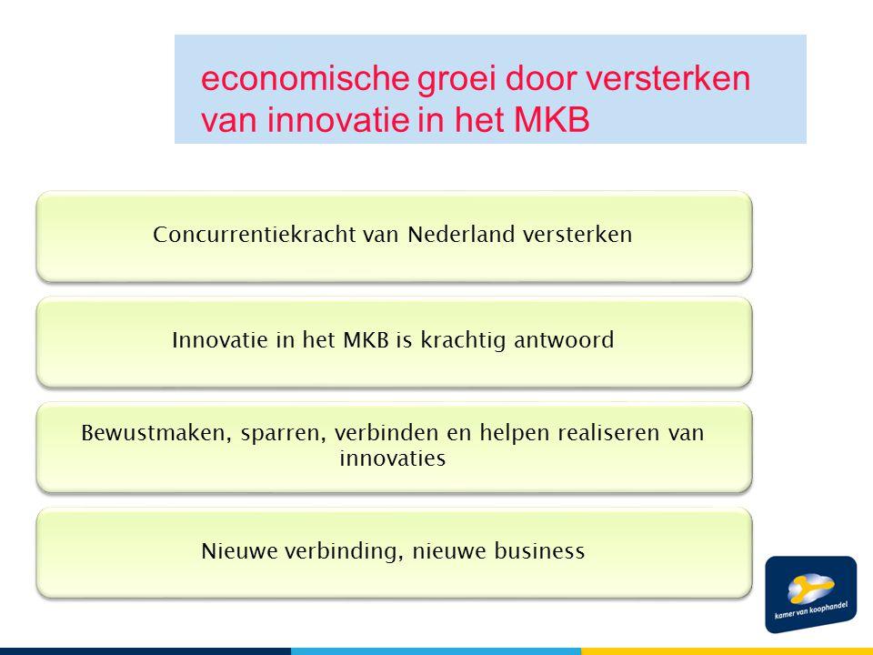 economische groei door versterken van innovatie in het MKB Concurrentiekracht van Nederland versterken Innovatie in het MKB is krachtig antwoord Bewus