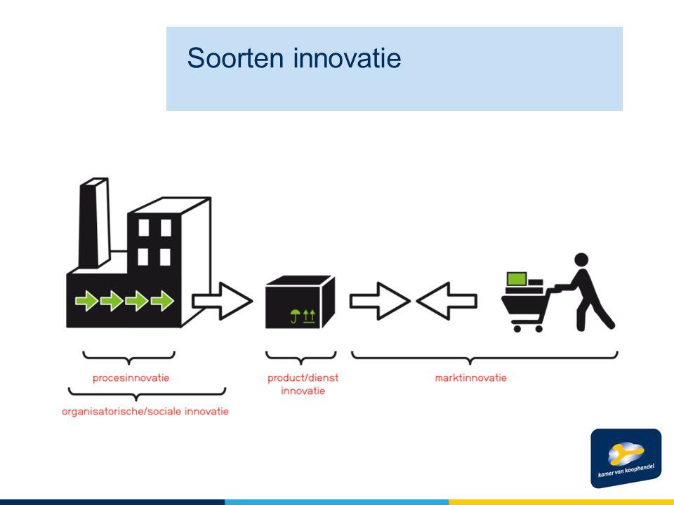 Soorten innovatie