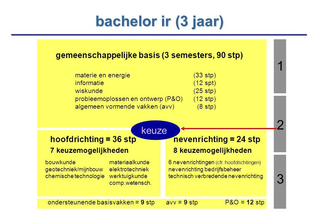bachelor ir (3 jaar) gemeenschappelijke basis (3 semesters, 90 stp) materie en energie (33 stp) informatie (12 spt) wiskunde (25 stp) probleemoplossen en ontwerp (P&O) (12 stp) algemeen vormende vakken (avv) (8 stp) hoofdrichting = 36 stp 7 keuzemogelijkheden nevenrichting = 24 stp 8 keuzemogelijkheden bouwkunde geotechniek/mijnbouw chemische technologie materiaalkunde elektrotechniek werktuigkunde comp.wetensch.