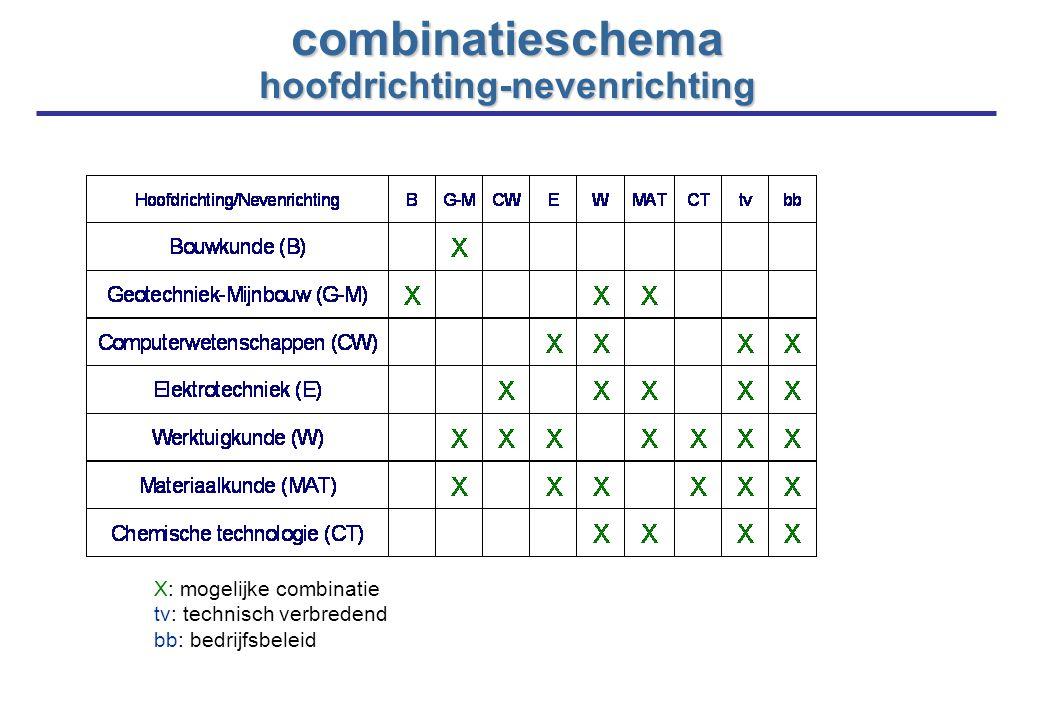 combinatieschema hoofdrichting-nevenrichting X: mogelijke combinatie tv: technisch verbredend bb: bedrijfsbeleid