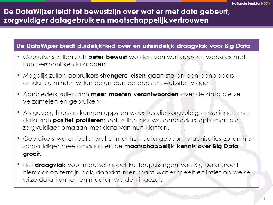 Nationale DenkTank 2014 5 Voor bedrijven zijn er een aantal voordelen om de DataWijzer te implementeren in hun websites en diensten