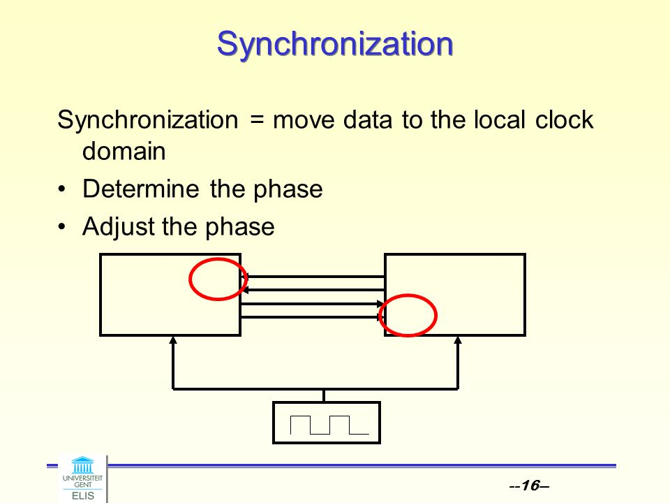 --16-- Synchronization Synchronization = move data to the local clock domain Determine the phase Adjust the phase