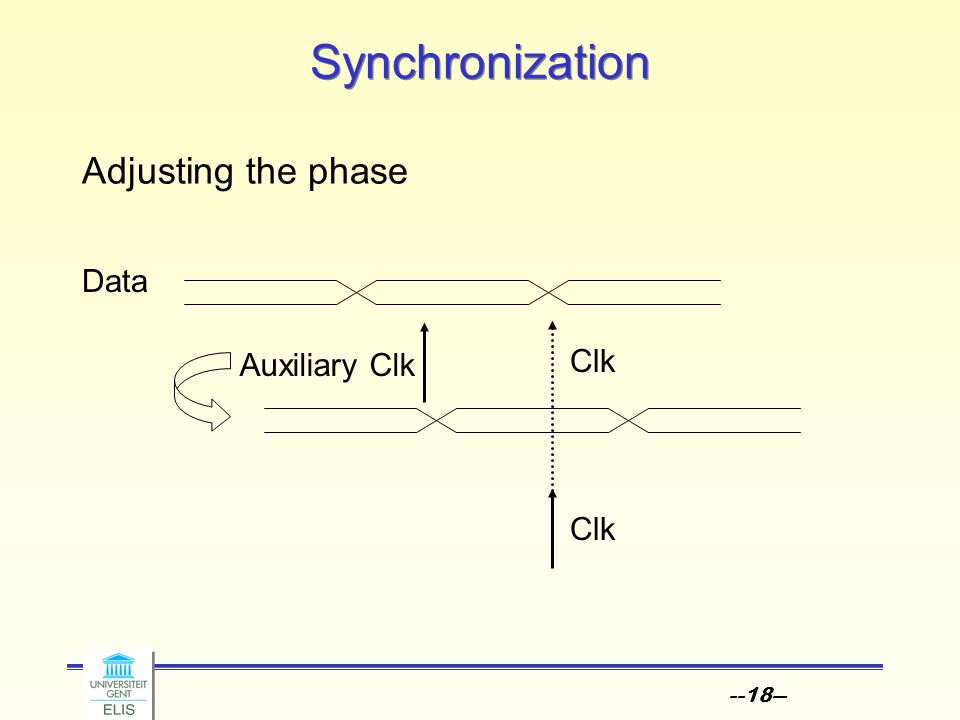 --18-- Synchronization Adjusting the phase Clk Data Auxiliary Clk