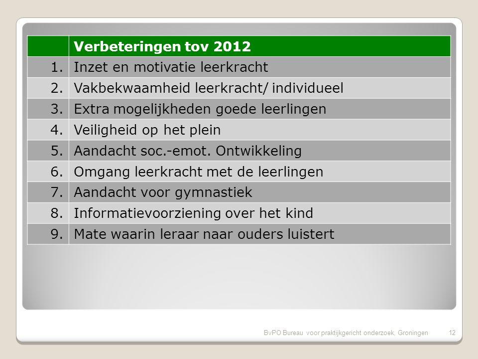 Vergelijking met de vorige ouderpeiling op onze school 11BvPO Bureau voor praktijkgericht onderzoek, Groningen 11 Verbeteringen sinds 2012: 1.