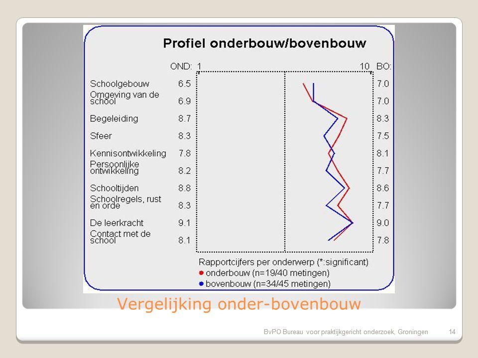 BvPO Bureau voor praktijkgericht onderzoek, Groningen13 Successcore van de school