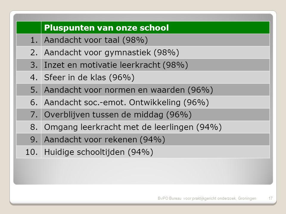 BvPO Bureau voor praktijkgericht onderzoek, Groningen16 Aandachtspunten bovenbouw 1.Veiligheid op weg naar school (47%) 2.Sfeer en inrichting schoolgebouw (29%) 3.Aandacht voor uitstapjes/excursies (26%) 4.Hygiene en netheid binnen de school (21%) 5.Speelmogelijkheden op het plein (21%) 6.Omgang van de kinderen onderling (21%) 7.Veiligheid op het plein (15%) 8.Aandacht voor creatieve vakken (15%) 9.Informatievoorziening over de school (15%)