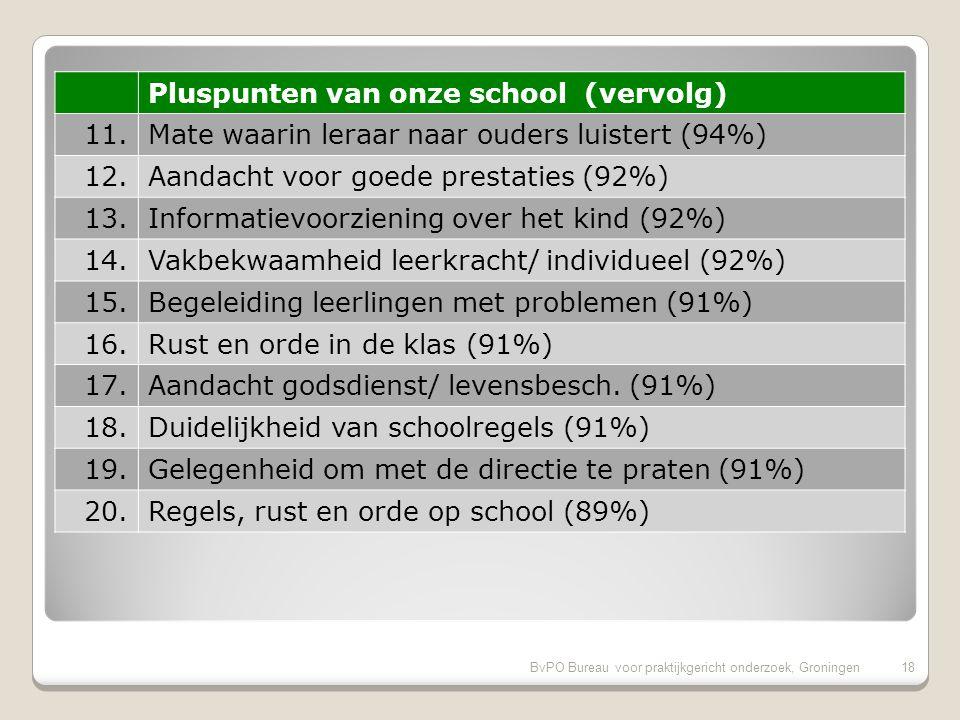 BvPO Bureau voor praktijkgericht onderzoek, Groningen17 Pluspunten van onze school 1.Aandacht voor taal (98%) 2.Aandacht voor gymnastiek (98%) 3.Inzet en motivatie leerkracht (98%) 4.Sfeer in de klas (96%) 5.Aandacht voor normen en waarden (96%) 6.Aandacht soc.-emot.
