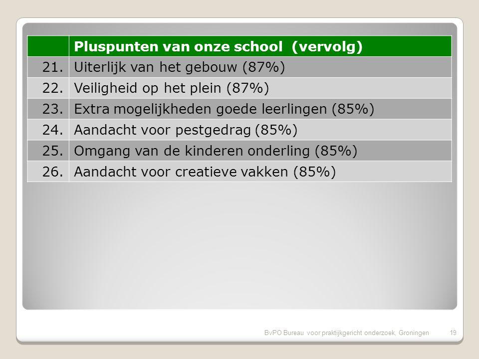 BvPO Bureau voor praktijkgericht onderzoek, Groningen18 Pluspunten van onze school (vervolg) 11.Mate waarin leraar naar ouders luistert (94%) 12.Aandacht voor goede prestaties (92%) 13.Informatievoorziening over het kind (92%) 14.Vakbekwaamheid leerkracht/ individueel (92%) 15.Begeleiding leerlingen met problemen (91%) 16.Rust en orde in de klas (91%) 17.Aandacht godsdienst/ levensbesch.