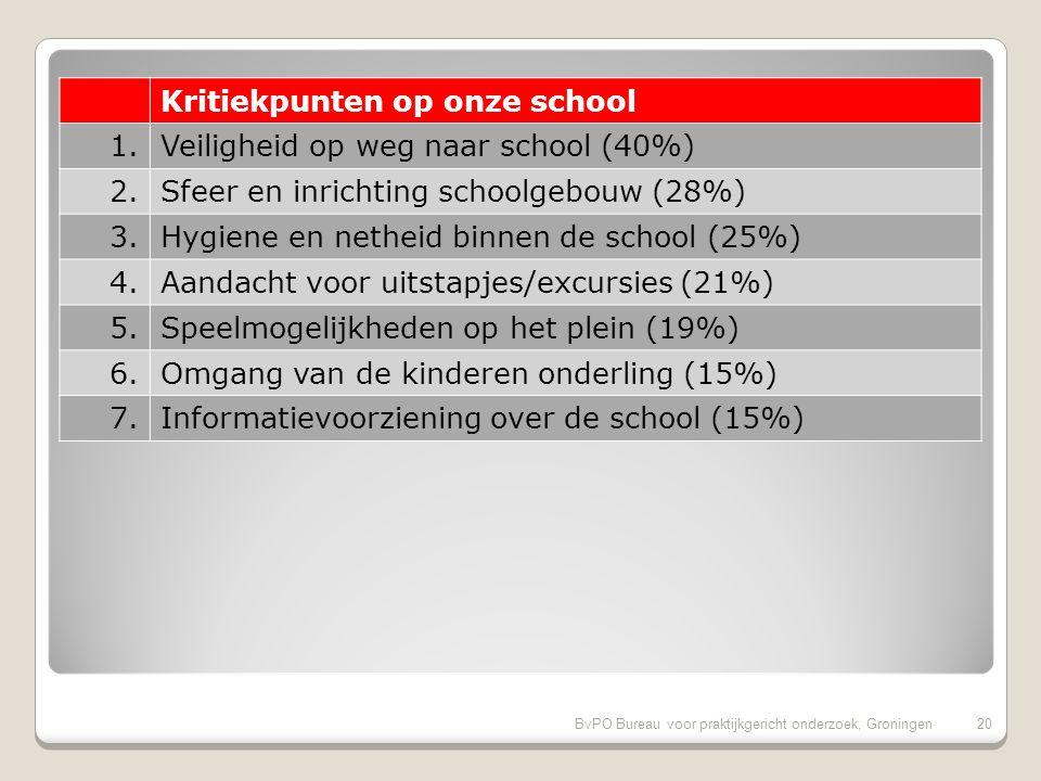 BvPO Bureau voor praktijkgericht onderzoek, Groningen19 Pluspunten van onze school (vervolg) 21.Uiterlijk van het gebouw (87%) 22.Veiligheid op het plein (87%) 23.Extra mogelijkheden goede leerlingen (85%) 24.Aandacht voor pestgedrag (85%) 25.Omgang van de kinderen onderling (85%) 26.Aandacht voor creatieve vakken (85%)