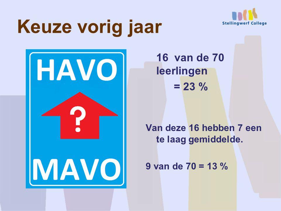 Keuze vorig jaar 16 van de 70 leerlingen = 23 % Van deze 16 hebben 7 een te laag gemiddelde.