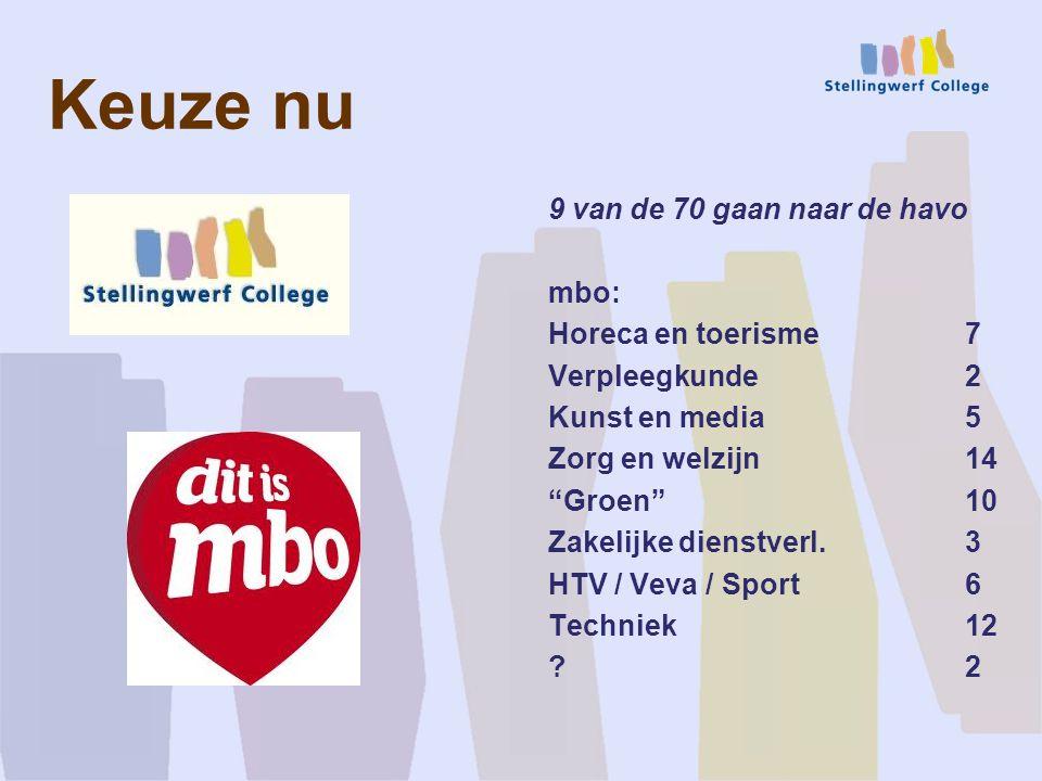 Keuze nu 9 van de 70 gaan naar de havo mbo: Horeca en toerisme 7 Verpleegkunde 2 Kunst en media 5 Zorg en welzijn 14 Groen 10 Zakelijke dienstverl.