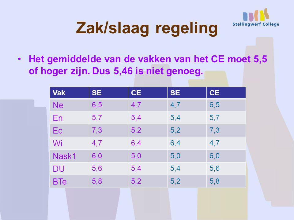 Zak/slaag regeling Het gemiddelde van de vakken van het CE moet 5,5 of hoger zijn.
