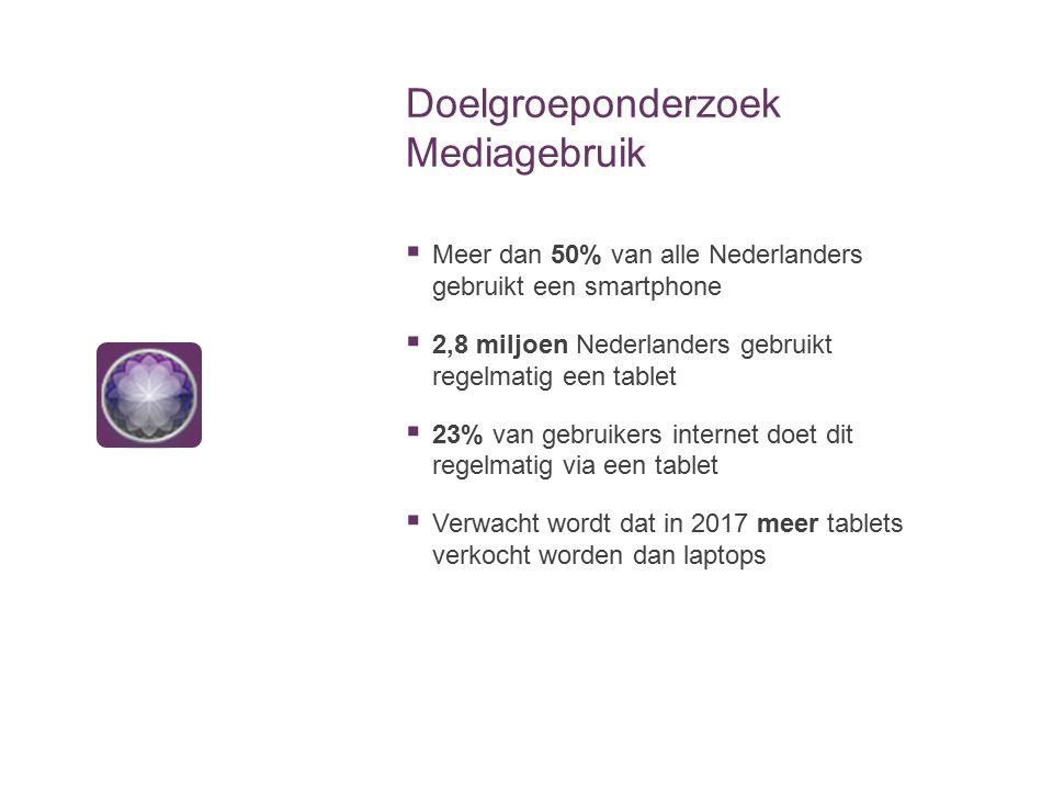 Doelgroeponderzoek Mediagebruik  Meer dan 50% van alle Nederlanders gebruikt een smartphone  2,8 miljoen Nederlanders gebruikt regelmatig een tablet
