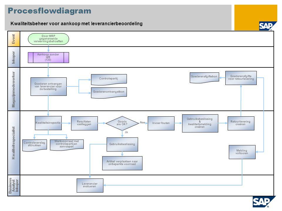 Procesflowdiagram Kwaliteitsbeheer voor aankoop met leverancierbeoordeling Event Business AnalystInkoper Goederen ontvangen van leverancier voor de be