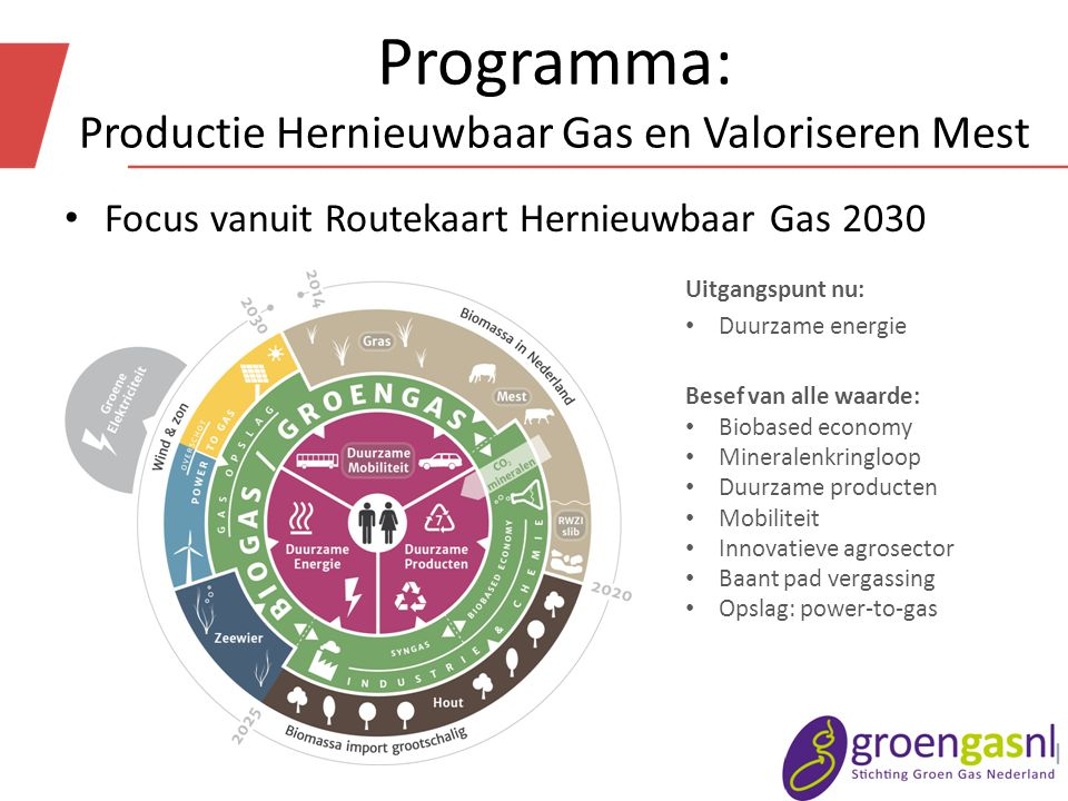 Programma: Productie Hernieuwbaar Gas en Valoriseren Mest Focus vanuit Routekaart Hernieuwbaar Gas 2030 Uitgangspunt nu: Duurzame energie Besef van alle waarde: Biobased economy Mineralenkringloop Duurzame producten Mobiliteit Innovatieve agrosector Baant pad vergassing Opslag: power-to-gas