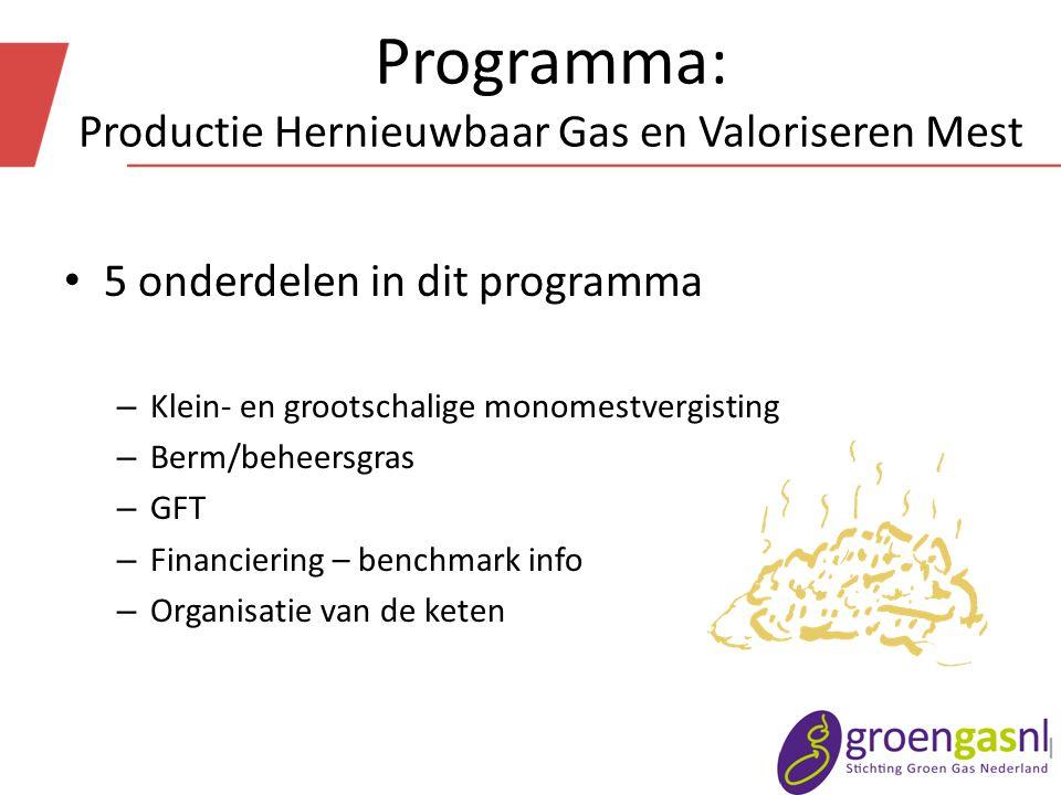 Programma: Productie Hernieuwbaar Gas en Valoriseren Mest 5 onderdelen in dit programma – Klein- en grootschalige monomestvergisting – Berm/beheersgras – GFT – Financiering – benchmark info – Organisatie van de keten