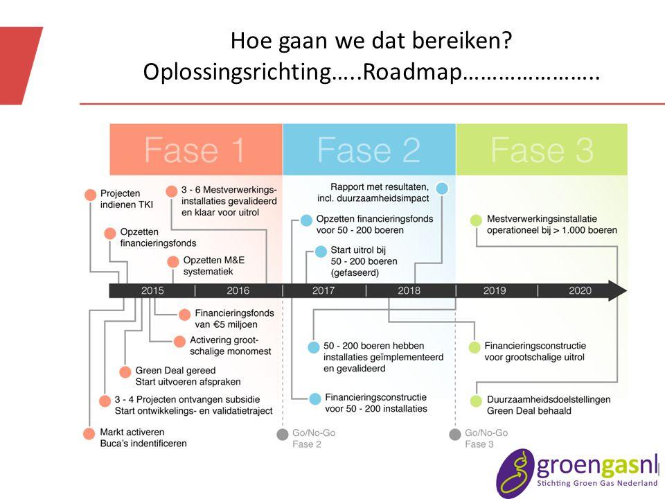 Hoe gaan we dat bereiken Oplossingsrichting…..Roadmap…………………..