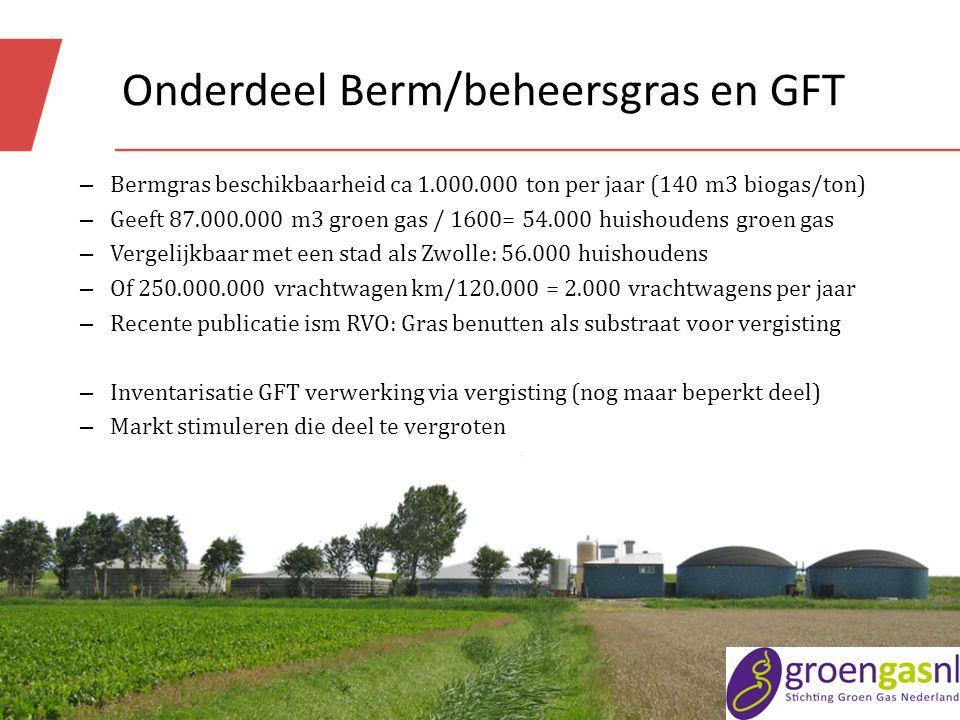 Onderdeel Berm/beheersgras en GFT – Bermgras beschikbaarheid ca 1.000.000 ton per jaar (140 m3 biogas/ton) – Geeft 87.000.000 m3 groen gas / 1600= 54.000 huishoudens groen gas – Vergelijkbaar met een stad als Zwolle: 56.000 huishoudens – Of 250.000.000 vrachtwagen km/120.000 = 2.000 vrachtwagens per jaar – Recente publicatie ism RVO: Gras benutten als substraat voor vergisting – Inventarisatie GFT verwerking via vergisting (nog maar beperkt deel) – Markt stimuleren die deel te vergroten