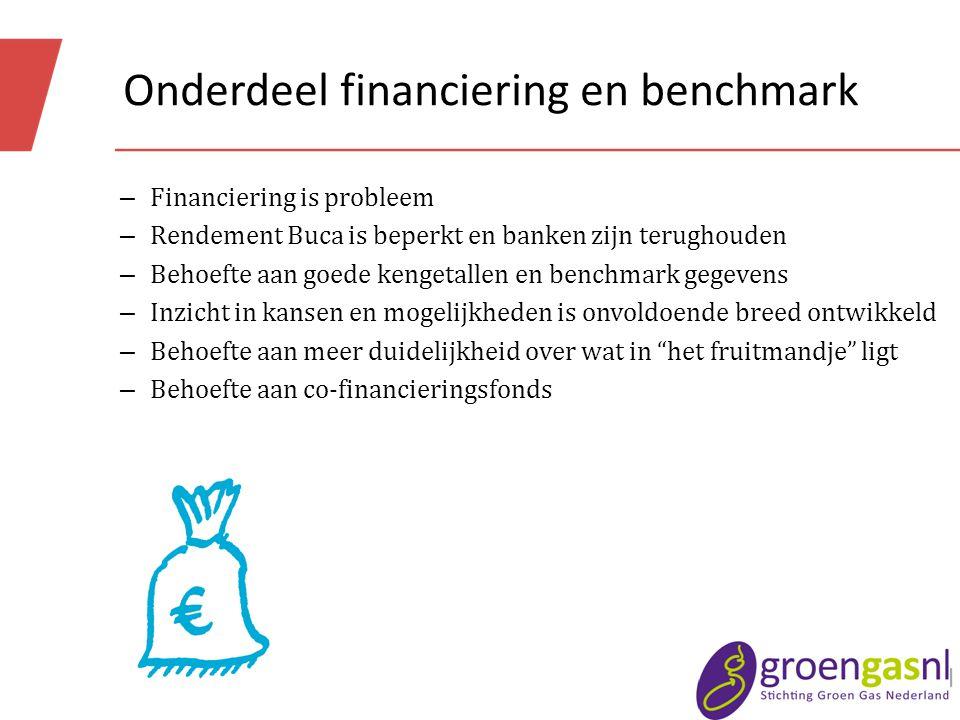 Onderdeel financiering en benchmark – Financiering is probleem – Rendement Buca is beperkt en banken zijn terughouden – Behoefte aan goede kengetallen en benchmark gegevens – Inzicht in kansen en mogelijkheden is onvoldoende breed ontwikkeld – Behoefte aan meer duidelijkheid over wat in het fruitmandje ligt – Behoefte aan co-financieringsfonds