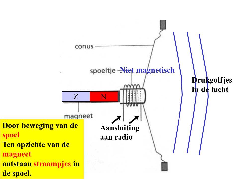 Niet magnetisch NZ Drukgolfjes In de lucht Aansluiting aan radio Door beweging van de spoel Ten opzichte van de magneet ontstaan stroompjes in de spoe