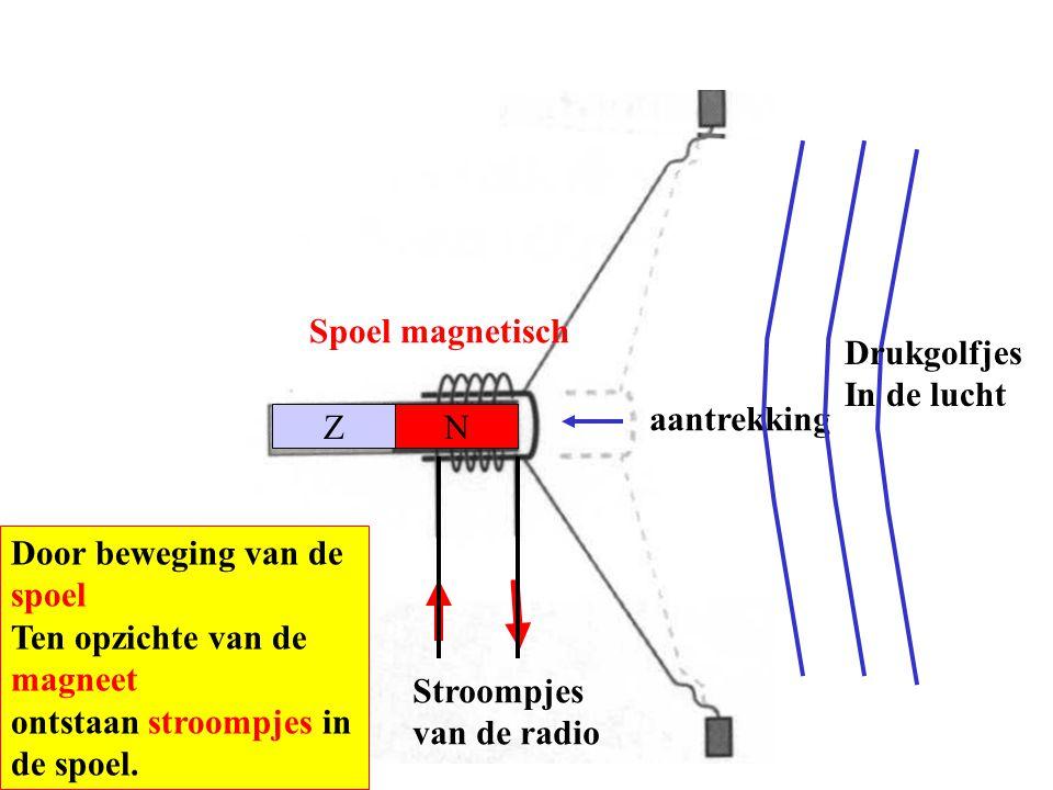 Niet magnetisch NZ Drukgolfjes In de lucht Aansluiting aan radio Door beweging van de spoel Ten opzichte van de magneet ontstaan stroompjes in de spoel.