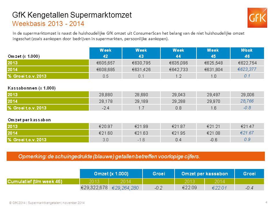 5 © GfK 2014   Supermarktkengetallen   november 2014 Historie Supermarktomzetten (€) Historie bedrag per kassabon (€) +0.2%+3.9%+4.0%+6.2% +0.2%+4.3%+2.7%+4.4% +3.4% +0.2% * 31.7 * +5.4% * € 21.91 * +0.3% +1.2% +1.0% +2.6% +0.2% +1.1% -1.2% +2.3% +1.6% Ontwikkeling in de tijd Jaarbasis * 2009 o.b.v.
