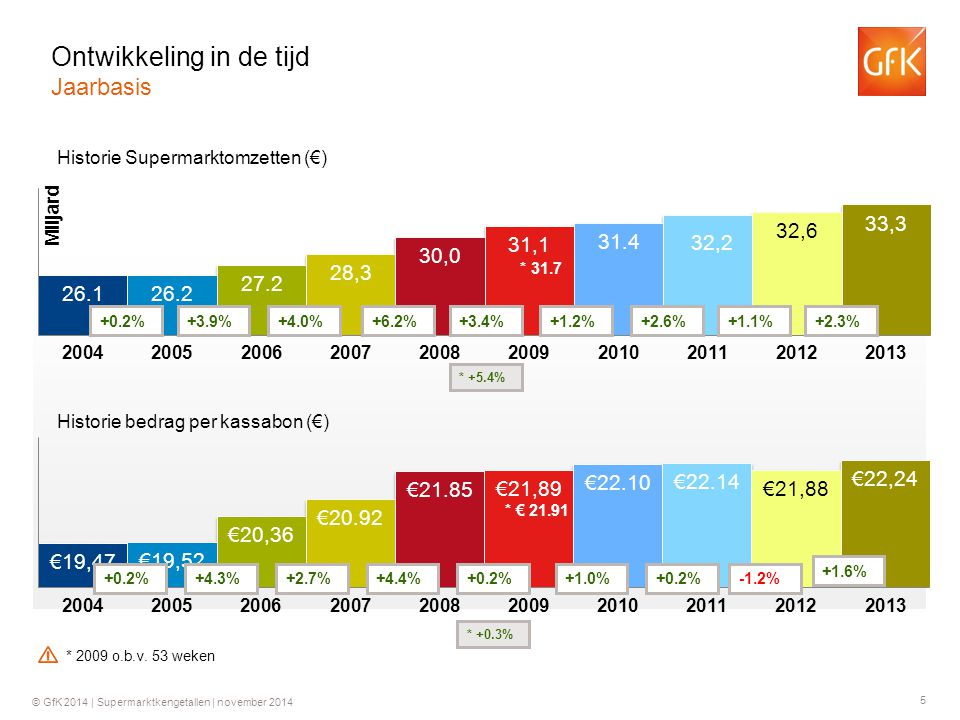 5 © GfK 2014 | Supermarktkengetallen | november 2014 Historie Supermarktomzetten (€) Historie bedrag per kassabon (€) +0.2%+3.9%+4.0%+6.2% +0.2%+4.3%+2.7%+4.4% +3.4% +0.2% * 31.7 * +5.4% * € 21.91 * +0.3% +1.2% +1.0% +2.6% +0.2% +1.1% -1.2% +2.3% +1.6% Ontwikkeling in de tijd Jaarbasis * 2009 o.b.v.